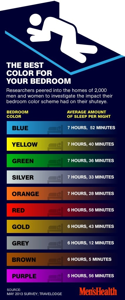 did you know your bedroom color affects how much sleep you get